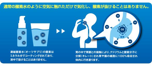飲む酸素 酸素水 O2SUPPLE オーツーサプリ 1本(30ml)